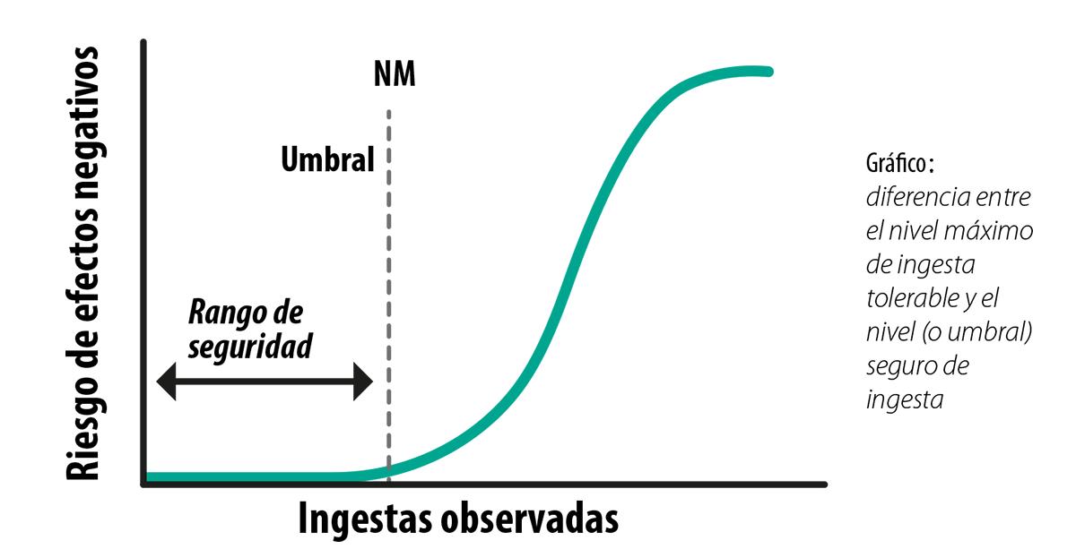 Grafico: diferencia entre el nivel máximo de ingesta tolerable y el nivel (o umbral) seguro de ingesta